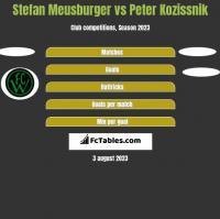 Stefan Meusburger vs Peter Kozissnik h2h player stats