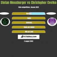 Stefan Meusburger vs Christopher Cvetko h2h player stats