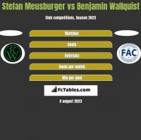 Stefan Meusburger vs Benjamin Wallquist h2h player stats