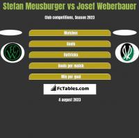Stefan Meusburger vs Josef Weberbauer h2h player stats