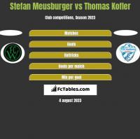 Stefan Meusburger vs Thomas Kofler h2h player stats