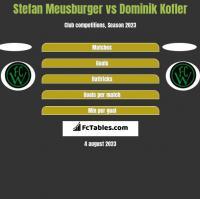 Stefan Meusburger vs Dominik Kofler h2h player stats