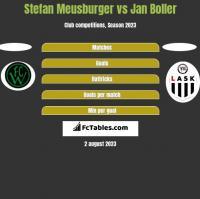 Stefan Meusburger vs Jan Boller h2h player stats