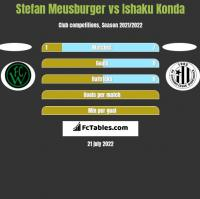 Stefan Meusburger vs Ishaku Konda h2h player stats