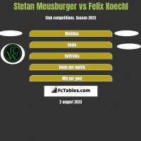 Stefan Meusburger vs Felix Koechl h2h player stats