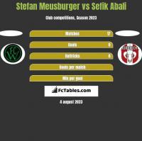 Stefan Meusburger vs Sefik Abali h2h player stats