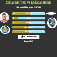 Stefan Mitrovic vs Abdallah Ndour h2h player stats