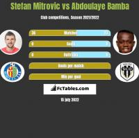 Stefan Mitrovic vs Abdoulaye Bamba h2h player stats
