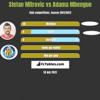 Stefan Mitrovic vs Adama Mbengue h2h player stats