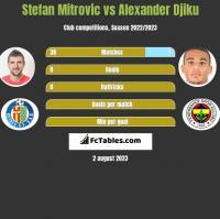 Stefan Mitrovic vs Alexander Djiku h2h player stats