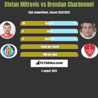 Stefan Mitrovic vs Brendan Chardonnet h2h player stats