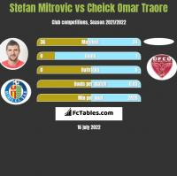Stefan Mitrovic vs Cheick Omar Traore h2h player stats