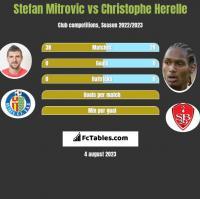Stefan Mitrovic vs Christophe Herelle h2h player stats