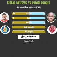 Stefan Mitrovic vs Daniel Congre h2h player stats