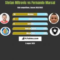 Stefan Mitrovic vs Fernando Marcal h2h player stats