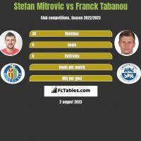 Stefan Mitrovic vs Franck Tabanou h2h player stats