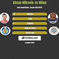 Stefan Mitrovic vs Hilton h2h player stats