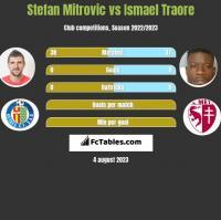 Stefan Mitrovic vs Ismael Traore h2h player stats