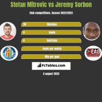 Stefan Mitrovic vs Jeremy Sorbon h2h player stats