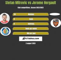 Stefan Mitrovic vs Jerome Hergault h2h player stats
