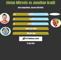 Stefan Mitrovic vs Jonathan Gradit h2h player stats