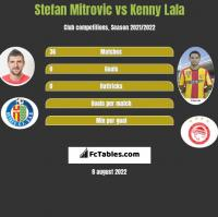 Stefan Mitrovic vs Kenny Lala h2h player stats
