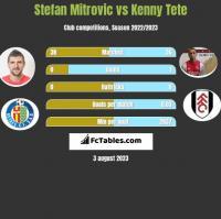 Stefan Mitrovic vs Kenny Tete h2h player stats