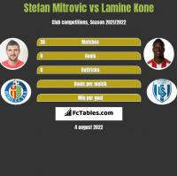 Stefan Mitrovic vs Lamine Kone h2h player stats
