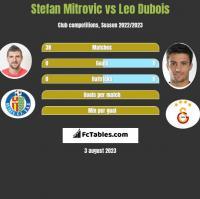 Stefan Mitrovic vs Leo Dubois h2h player stats
