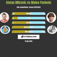 Stefan Mitrovic vs Mateo Pavlovic h2h player stats
