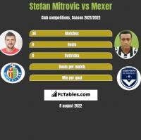 Stefan Mitrovic vs Mexer h2h player stats