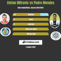 Stefan Mitrovic vs Pedro Mendes h2h player stats