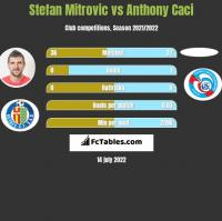 Stefan Mitrovic vs Anthony Caci h2h player stats