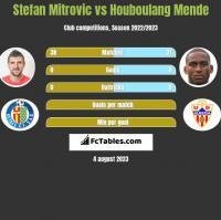 Stefan Mitrovic vs Houboulang Mende h2h player stats
