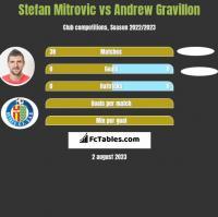 Stefan Mitrovic vs Andrew Gravillon h2h player stats