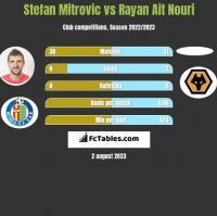 Stefan Mitrovic vs Rayan Ait Nouri h2h player stats