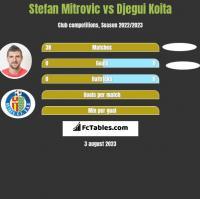 Stefan Mitrovic vs Djegui Koita h2h player stats