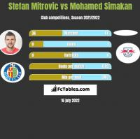 Stefan Mitrovic vs Mohamed Simakan h2h player stats
