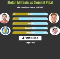 Stefan Mitrovic vs Clement Vidal h2h player stats
