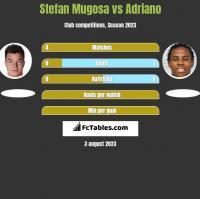 Stefan Mugosa vs Adriano h2h player stats