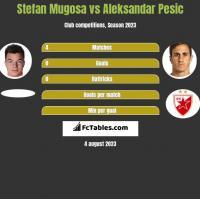 Stefan Mugosa vs Aleksandar Pesic h2h player stats