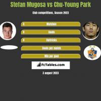 Stefan Mugosa vs Chu-Young Park h2h player stats