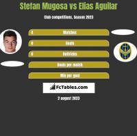 Stefan Mugosa vs Elias Aguilar h2h player stats