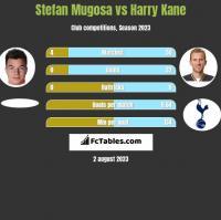 Stefan Mugosa vs Harry Kane h2h player stats