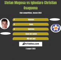 Stefan Mugosa vs Ighodaro Christian Osaguona h2h player stats