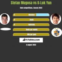 Stefan Mugosa vs Il-Lok Yun h2h player stats