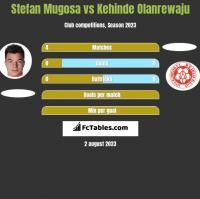 Stefan Mugosa vs Kehinde Olanrewaju h2h player stats