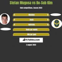 Stefan Mugosa vs Bo-Sub Kim h2h player stats