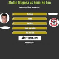 Stefan Mugosa vs Keun-Ho Lee h2h player stats
