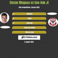 Stefan Mugosa vs Eon-Hak Ji h2h player stats